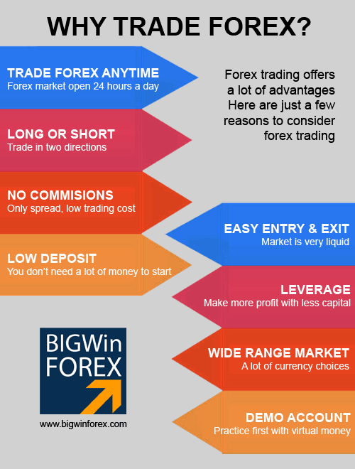 Why you should trade forex