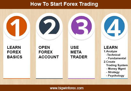 How To Start Forex Trading Png